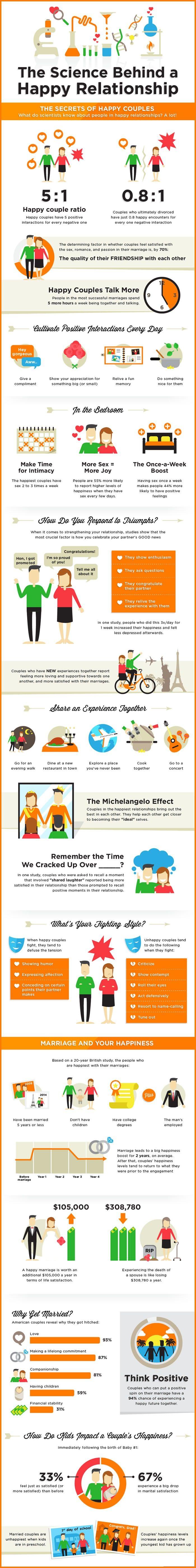 happy couples vs unhappy couples