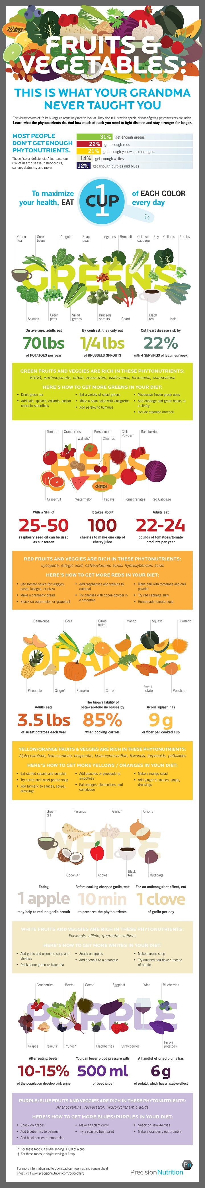 fruits and vegetables infographic