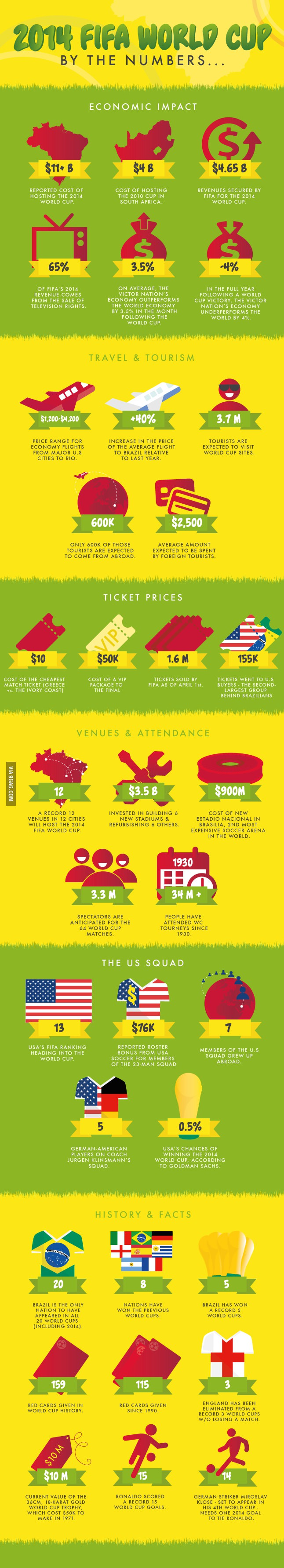 world cup 2014 infographic