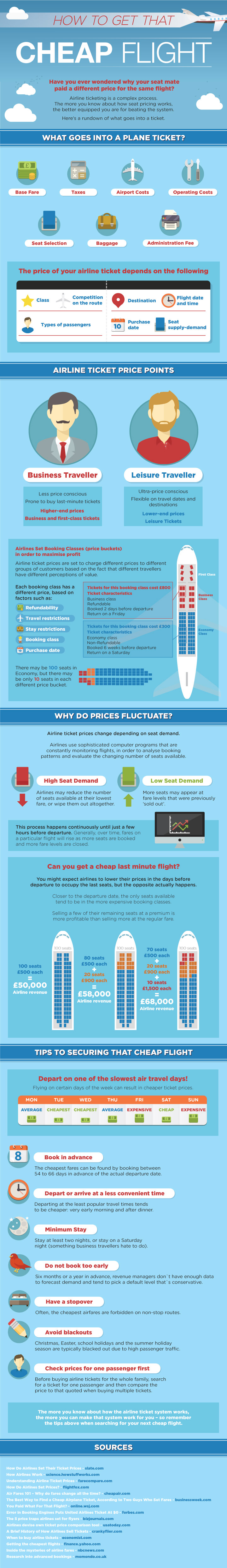 infographic airline ticket prices