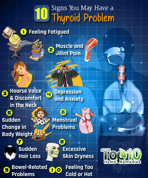Thyroid Top 10 Problems