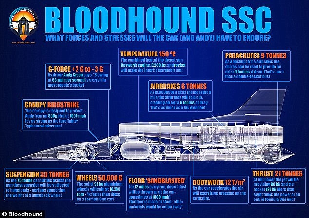 Bloodhound SSC forces