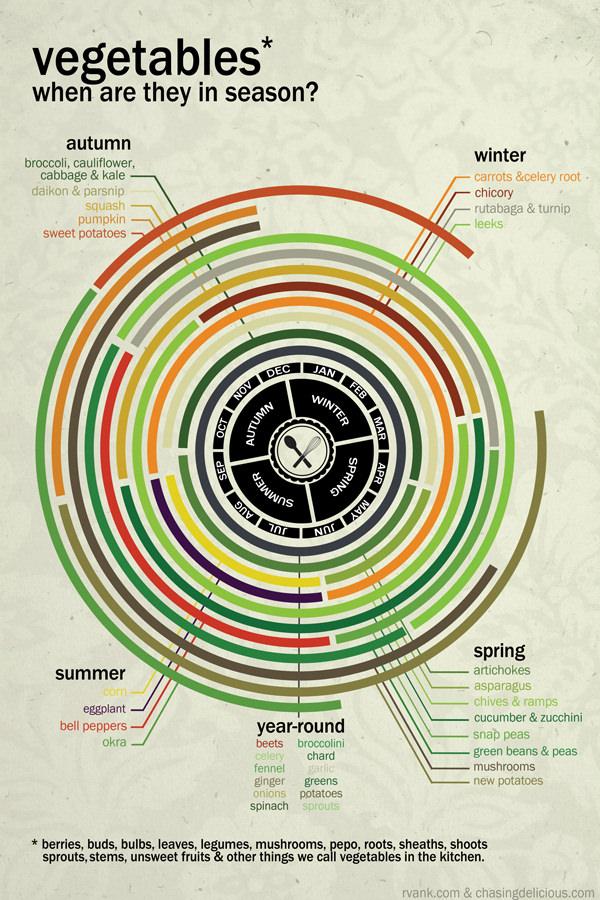 Seasonal Fruits & Veggies