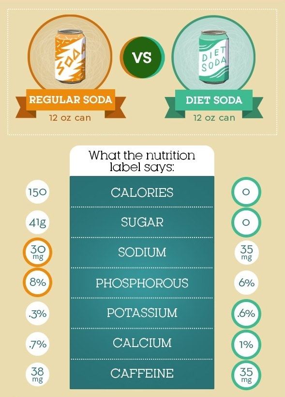 Soda Vs. Diet