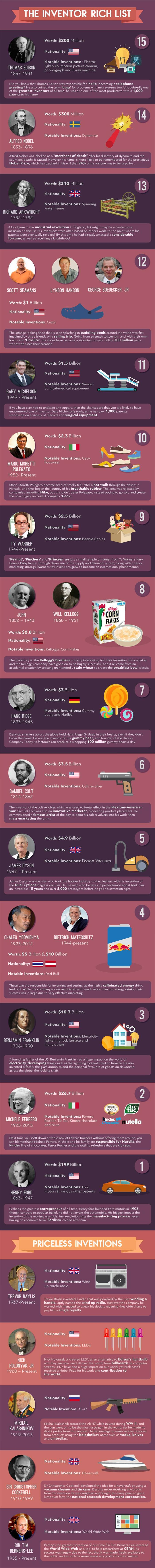 Richest Inventors