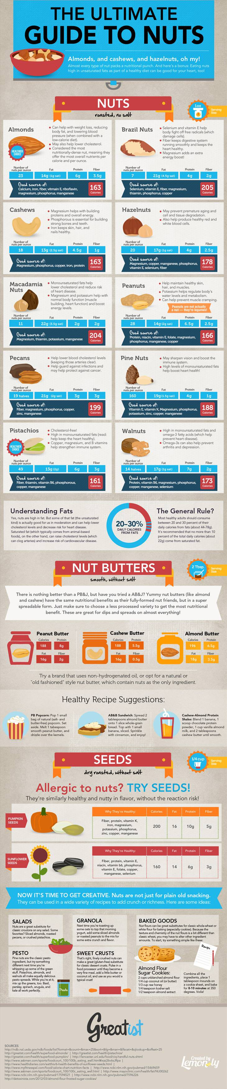 nuts guide, benefits, seeds