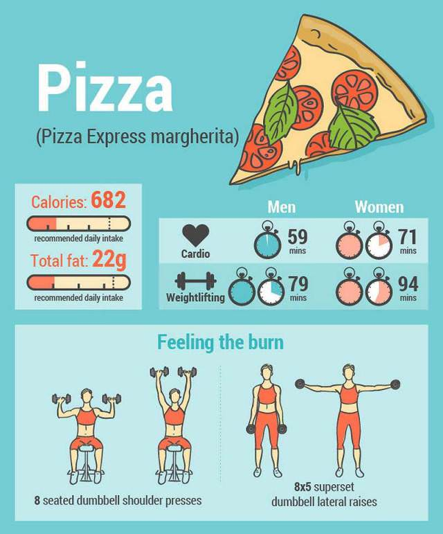 The Exercises To Burn Off 8 Junk Foods Health Babamail
