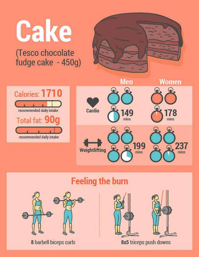 The Exercises Needed To Burn Off 8 Junk Foods Health Babamail