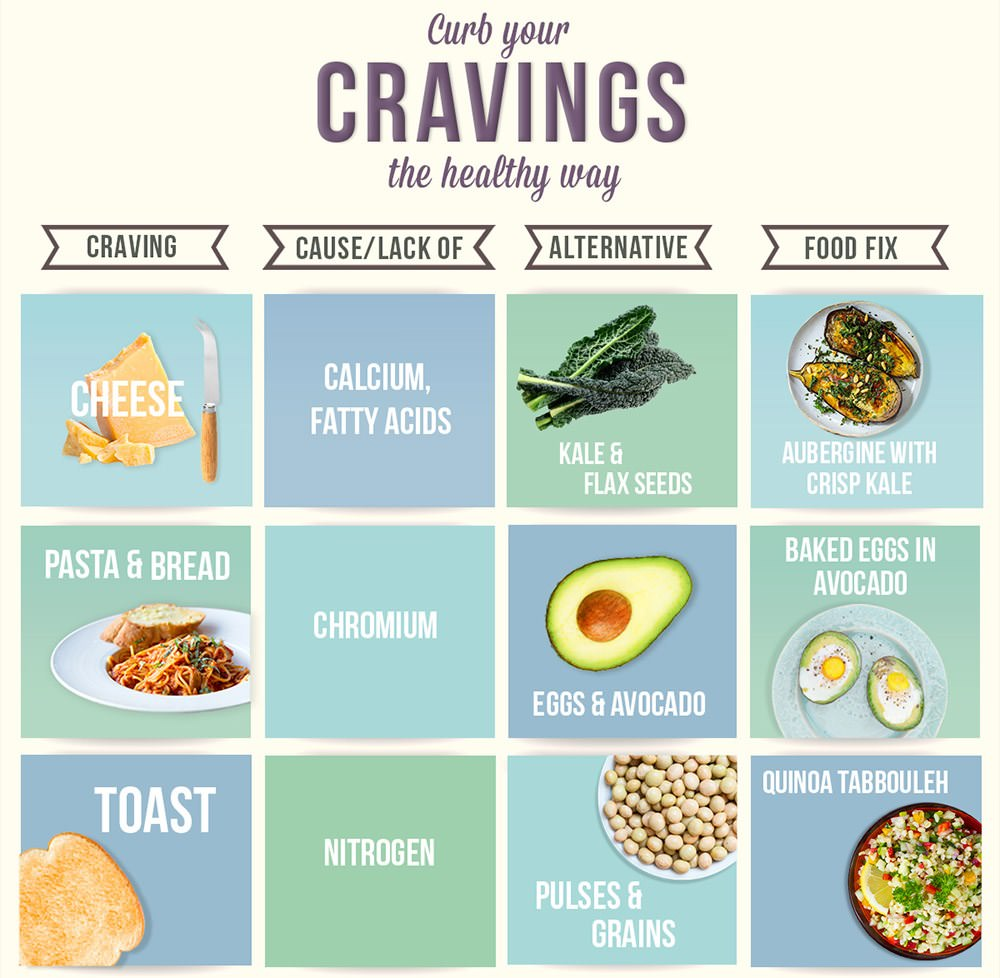 Are you craving these unhealthy foods health babamail