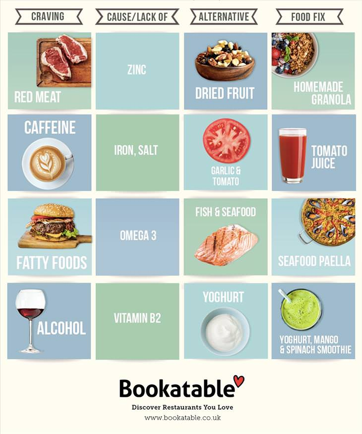 unhealthy foods cravings chart