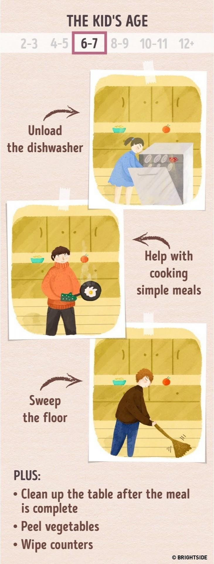 infographics, chores, children