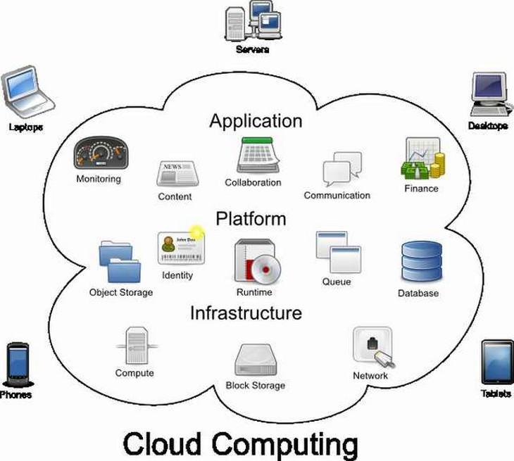 cloud computing, how-to