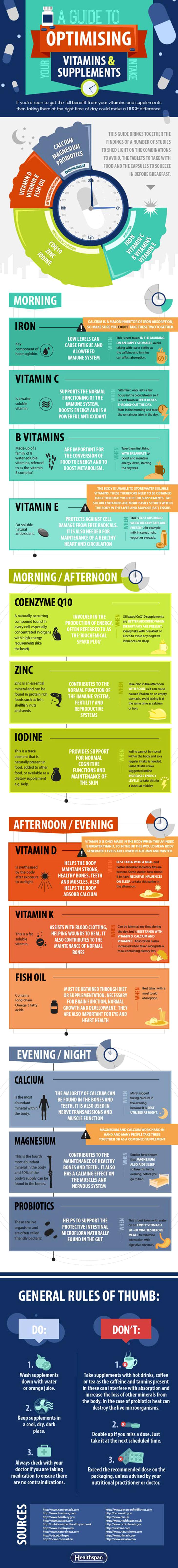 supplements chart