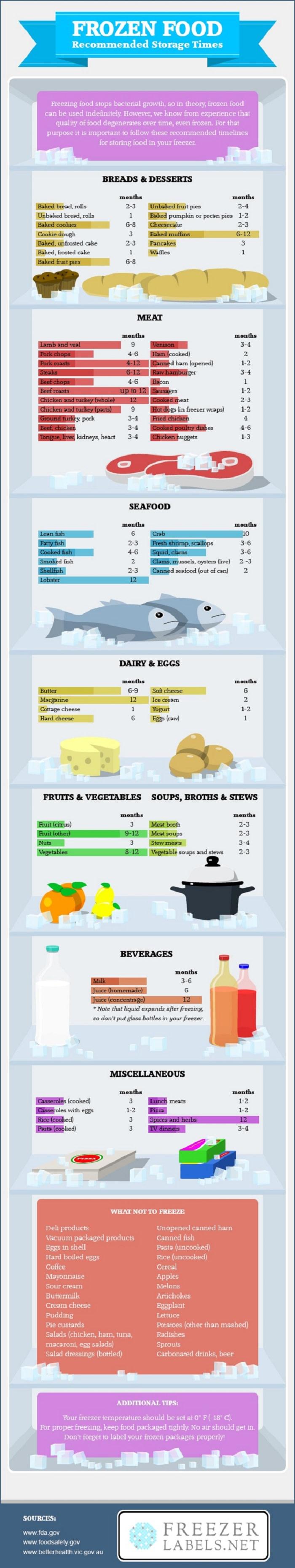 Guide - Frozen - Food