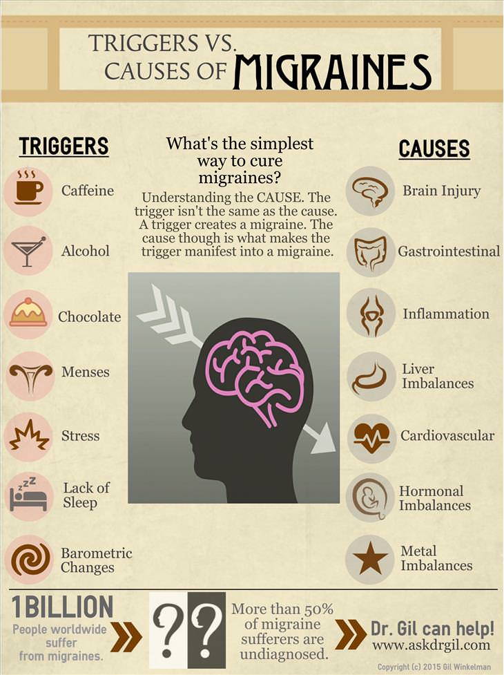 Handy Charts To Help Deal With Migraines Health Babamail Migraine Anatomy Headache Diagram