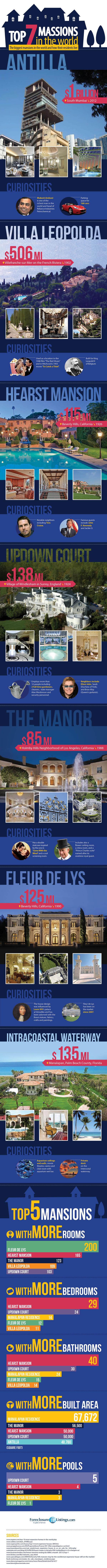 7 biggest mansions