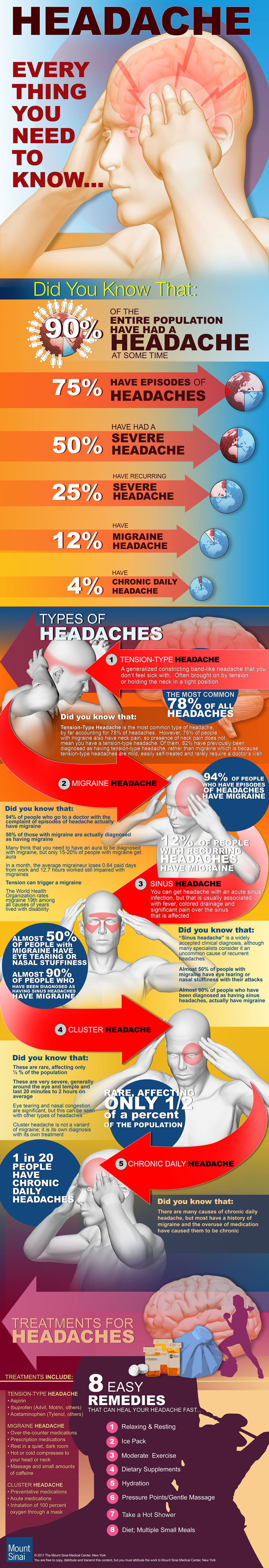 headaches infographic