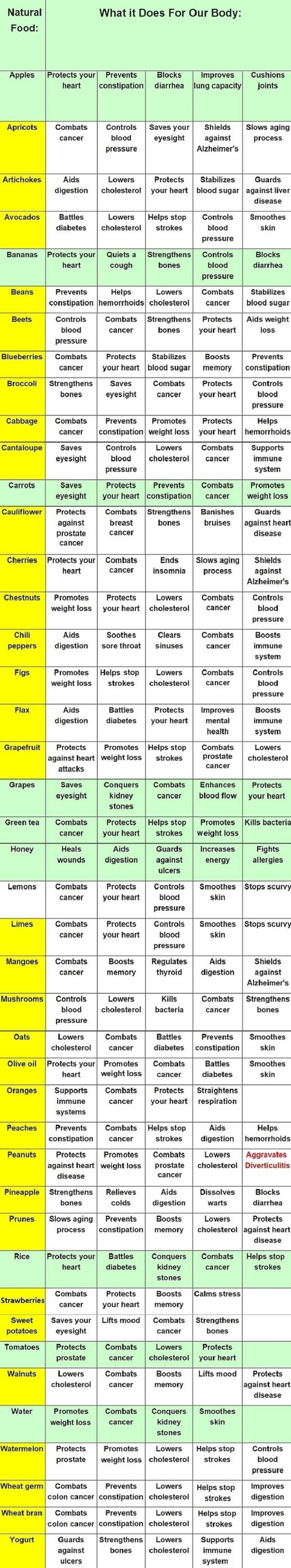 food guide, health
