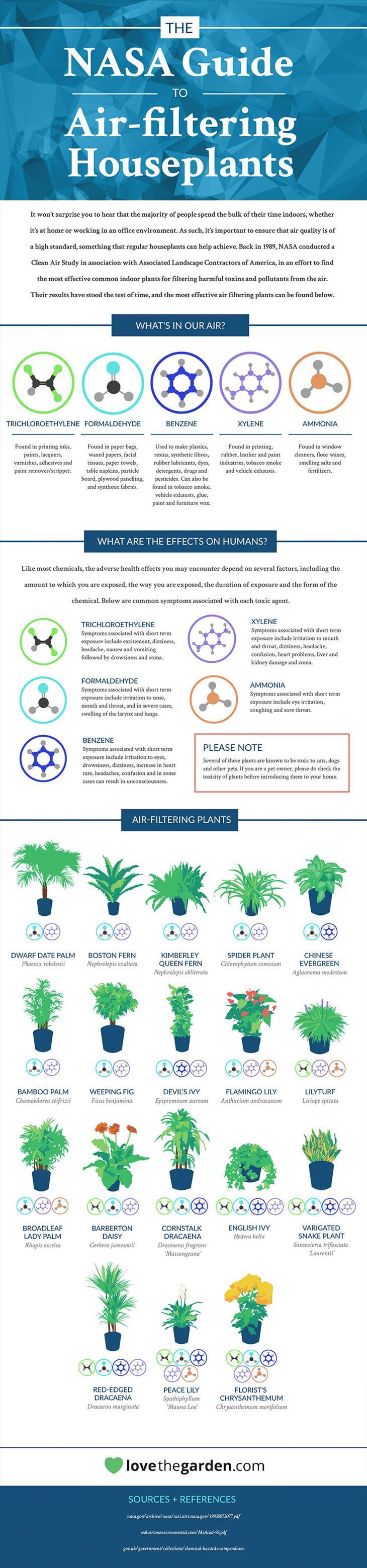 NASA, plants, air, health