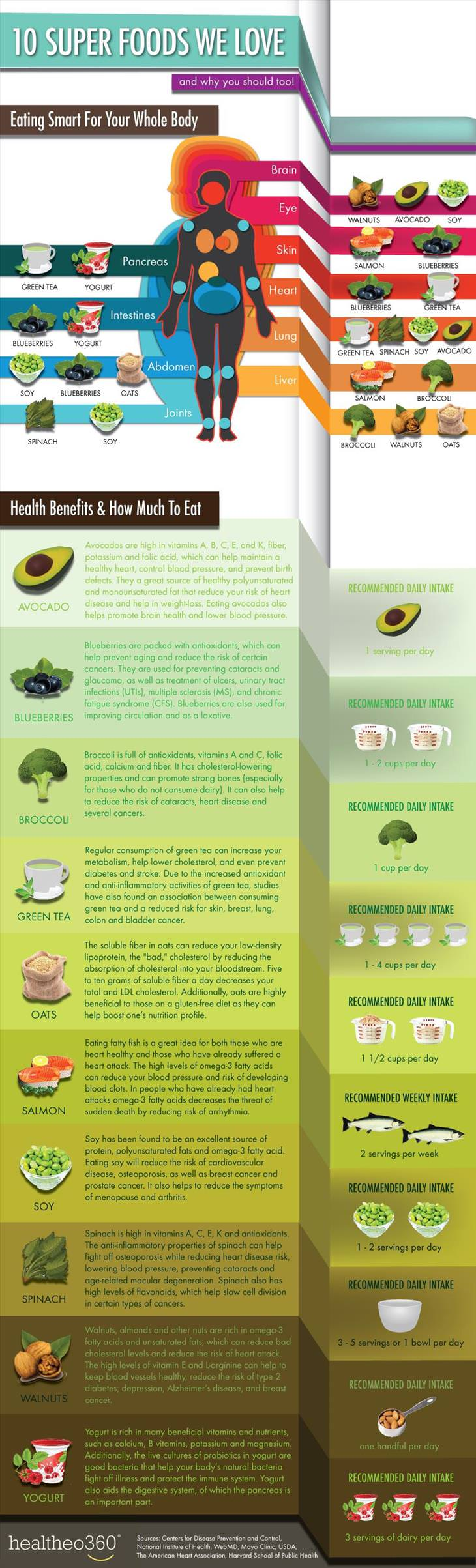 Superfoods - Fruit and Veg - Organs they boost