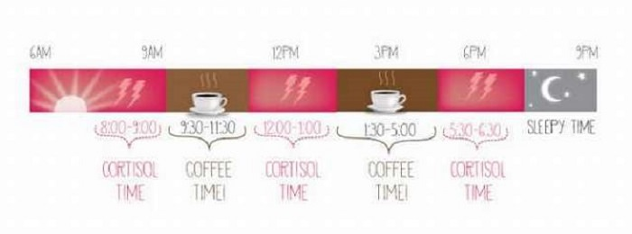 Coffee- Drink -Facts