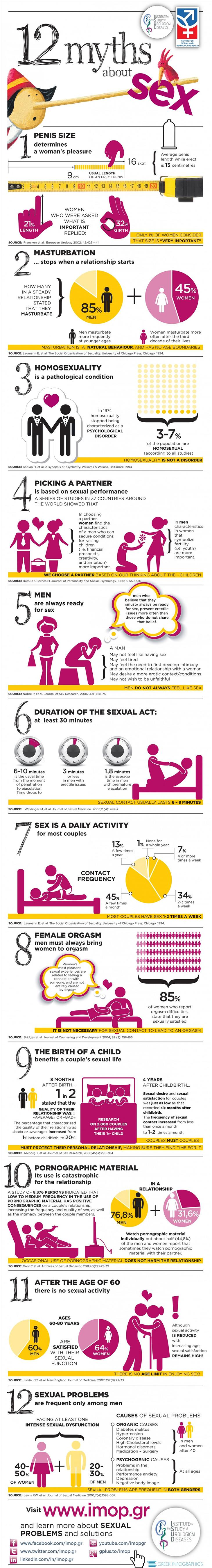 12 myths about intercourse