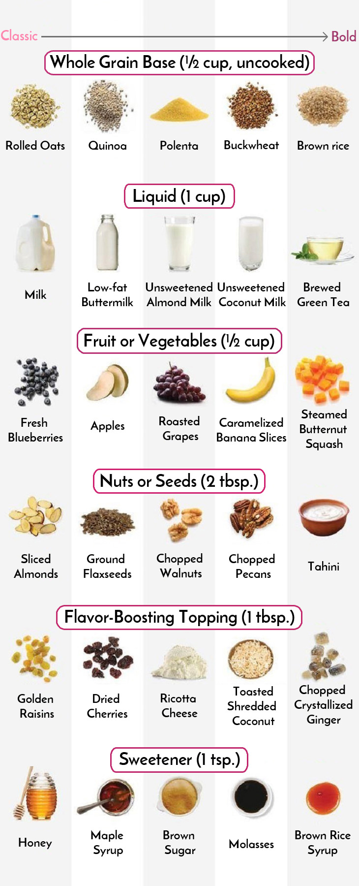 table of breakfast food combos
