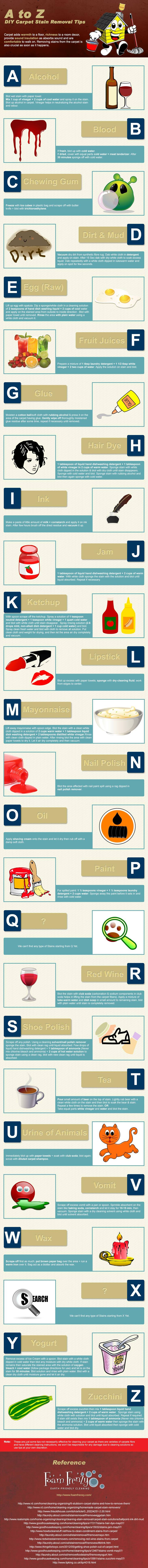 a-z, carpet cleaning, infographic