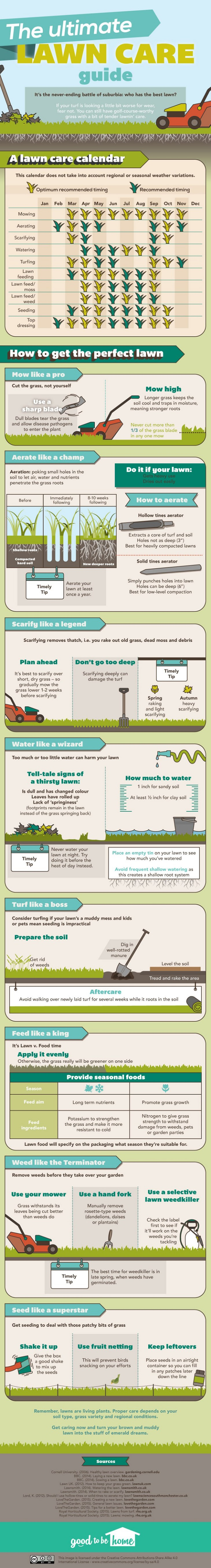 lawn, mowing, cutting, infographic