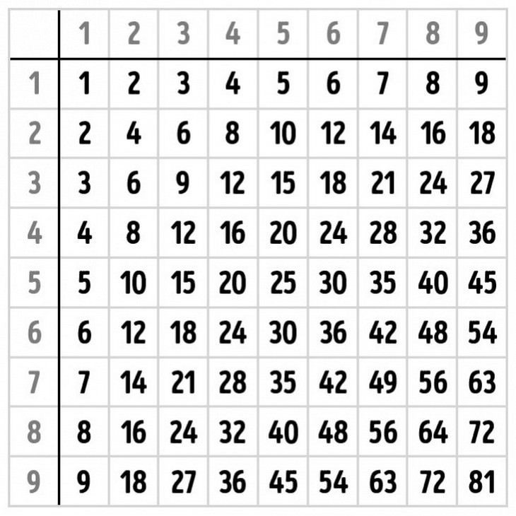 multiplication table, school, mathematics
