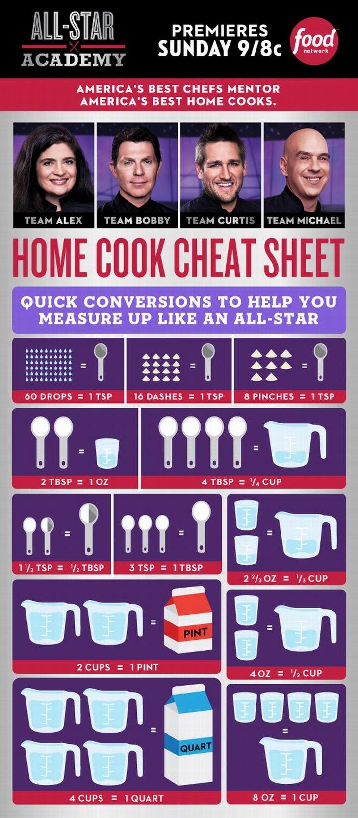 food-cheat-sheets