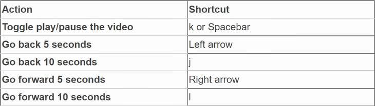 youtubbe shortcuts