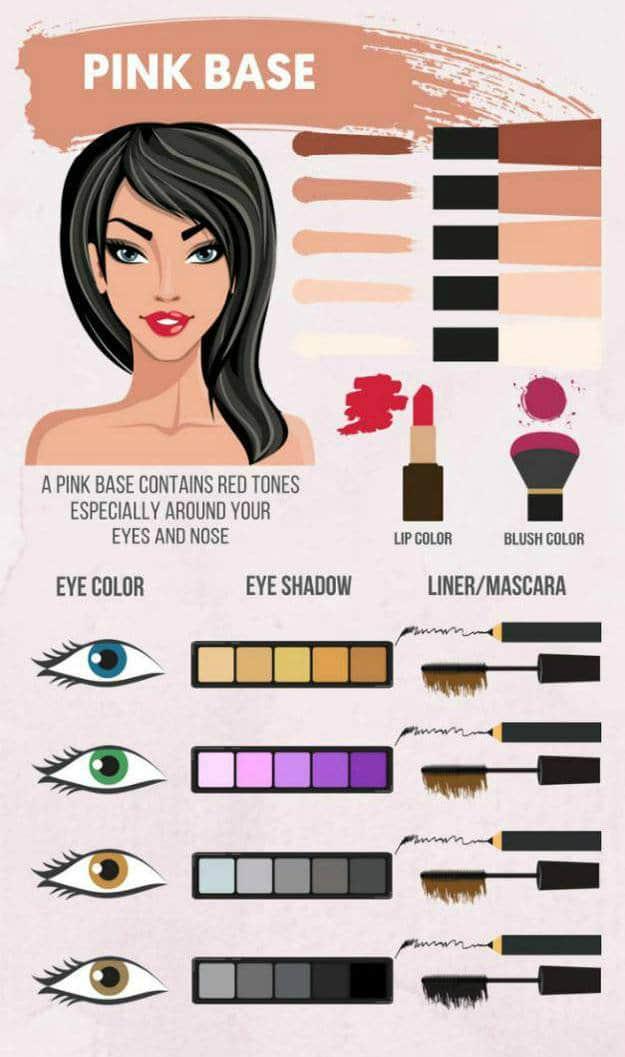 makeup infographic