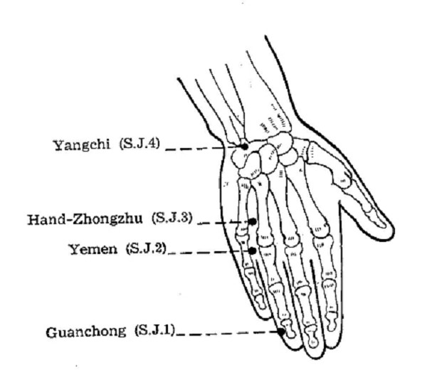 Acupressure Points for Toothache
