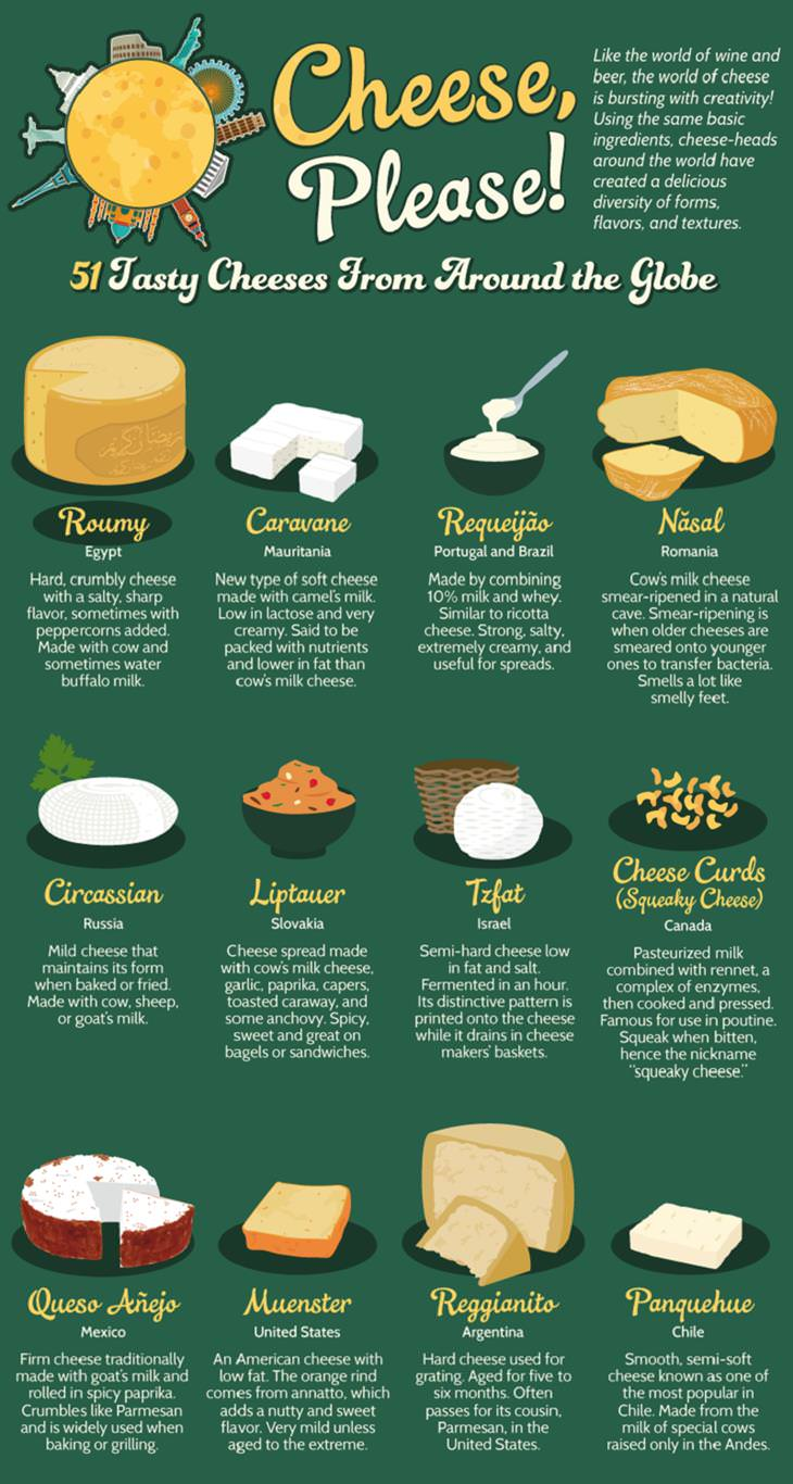 Cheeses from All Over the World