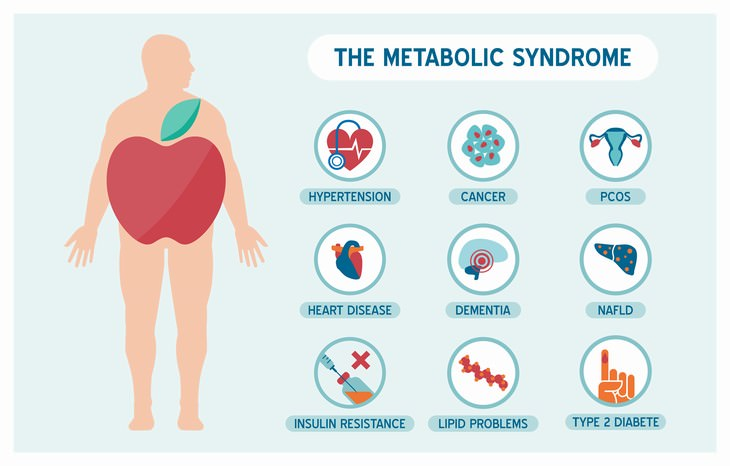Cardamom Health Benefits metabolic syndrome