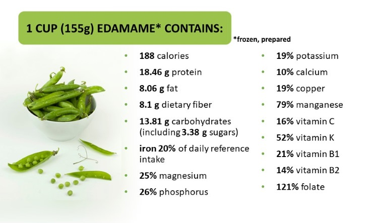soy guide nutritional value