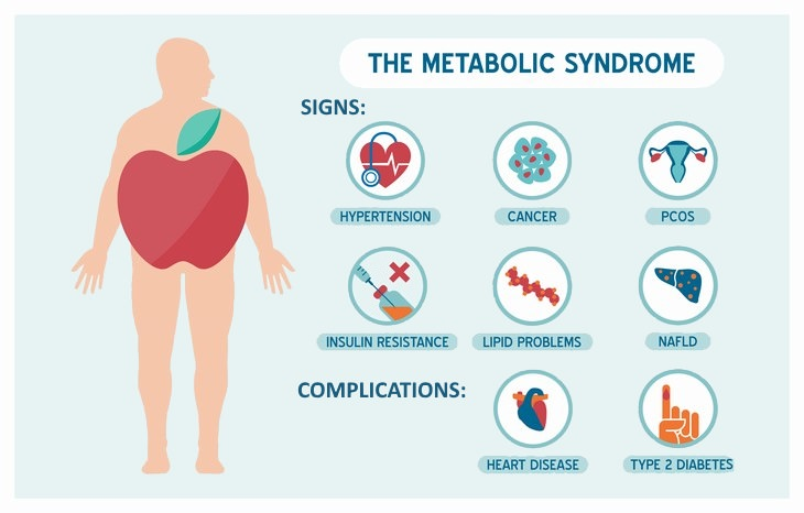 metabolic syndrome Signs and Symptoms