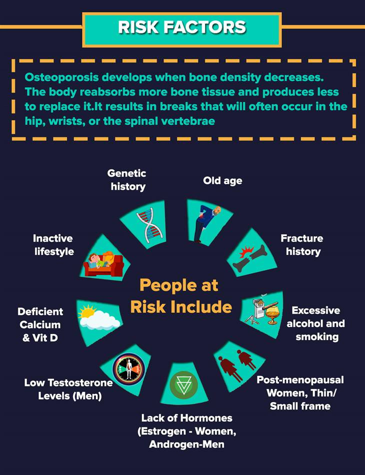 Osteoporosis Infographic 2