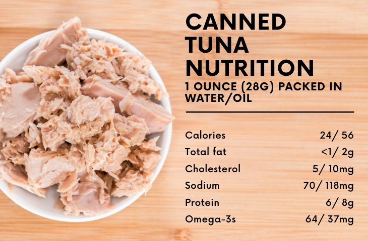 Canned Tuna Healthy or Not nutrition