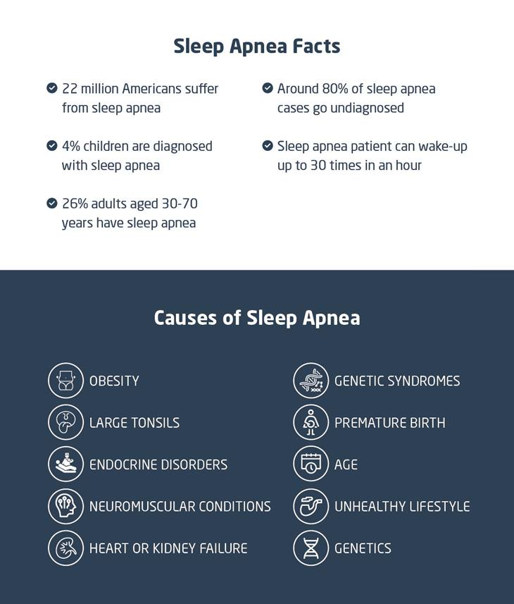Sleep Apnea Inforgraphic 2