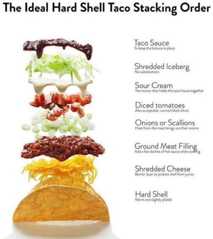 Useful Charts taco