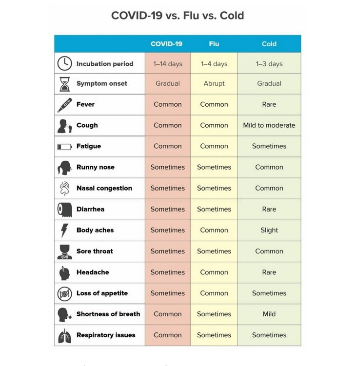 coronavirus vs flu vs common cold