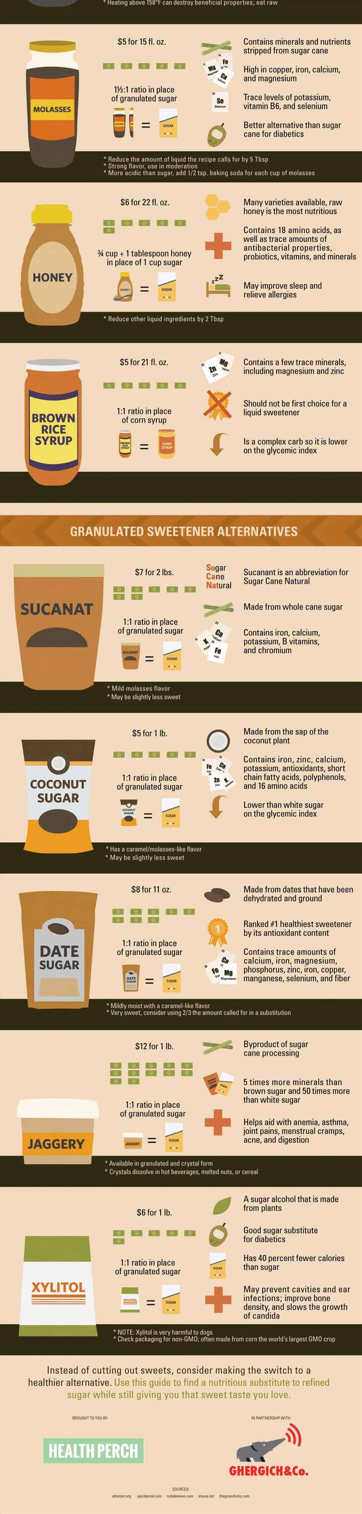 How much sugar is ok to eat