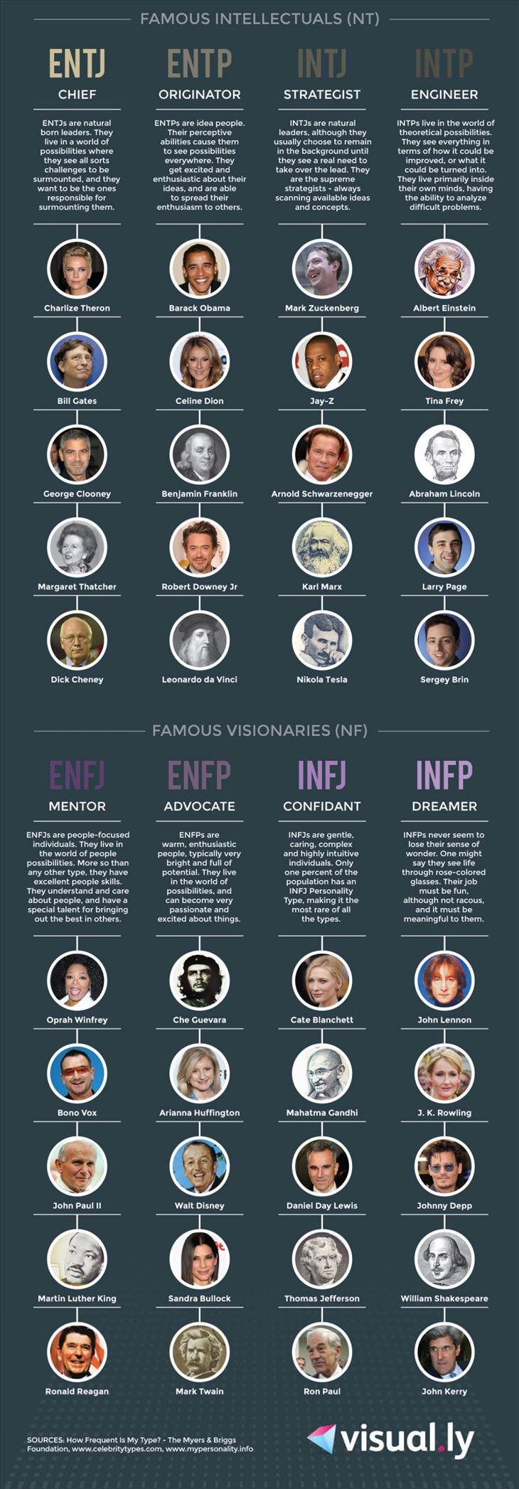 personality types famous people infographic