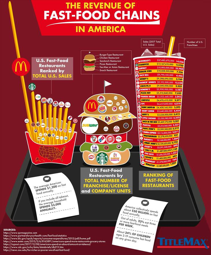 Fast food stats for usa