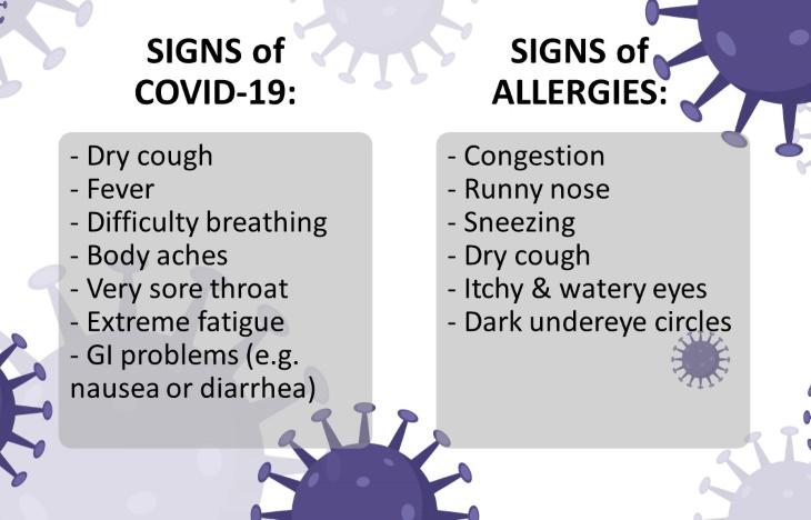 allergies vs coronavirus symptom comparison