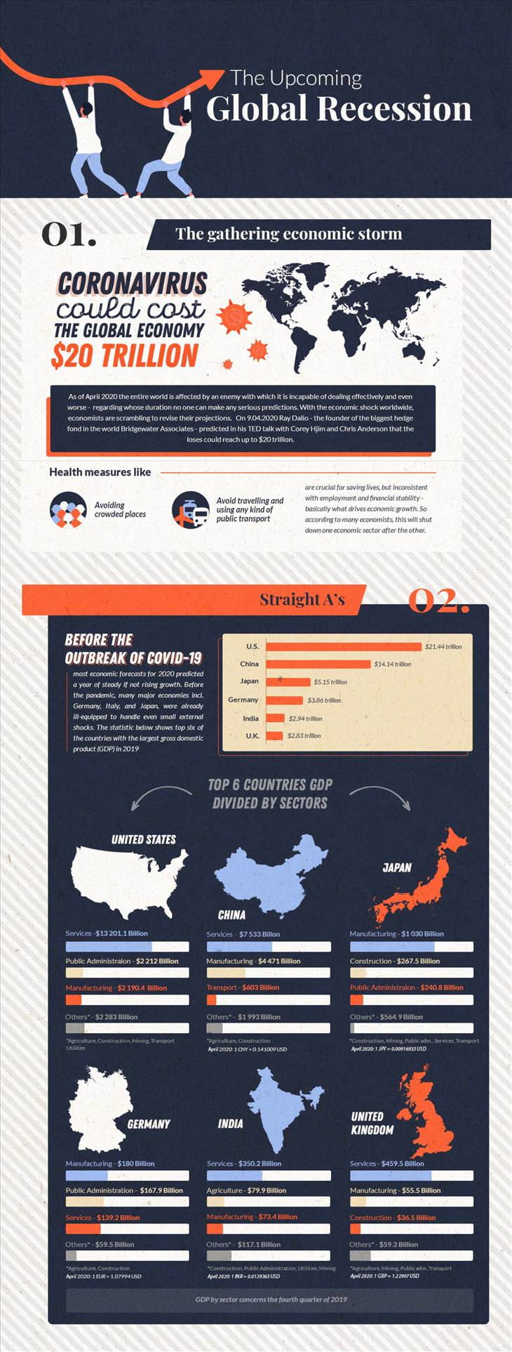 Infographic  Economic Consequences of the Pandemic