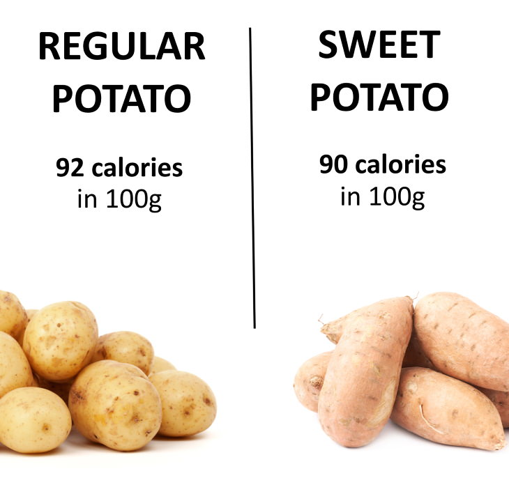 Sweet vs Regular Potato calories