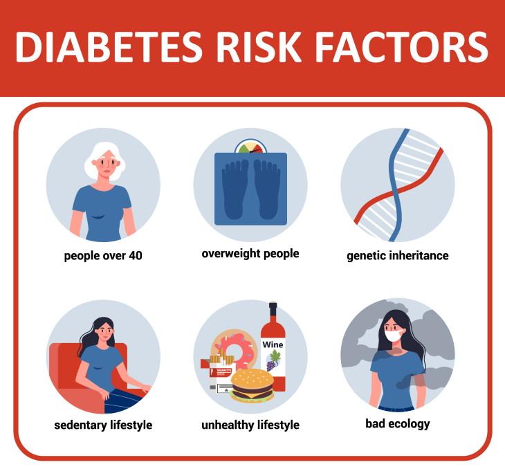 Insomnia Raises Diabetes Risks risk factors of diabetes chart
